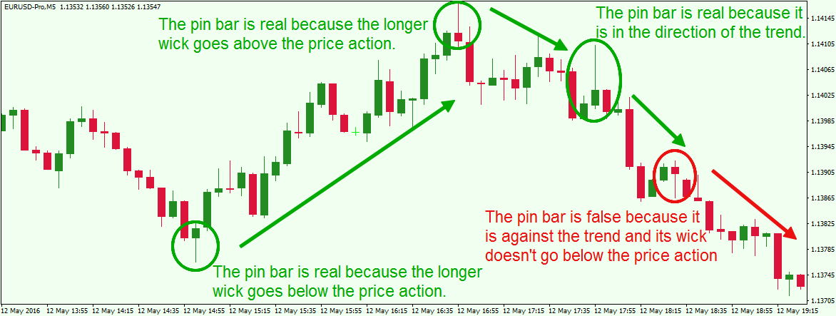 Forex double outside bar
