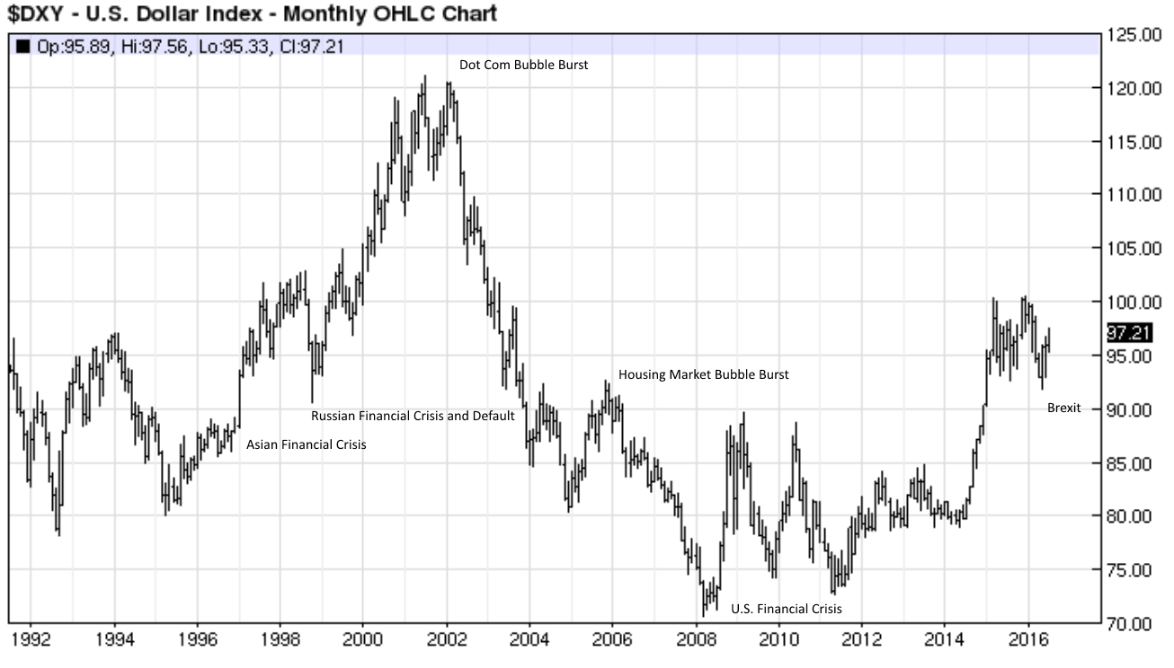 Monthly DXY chart with annotations