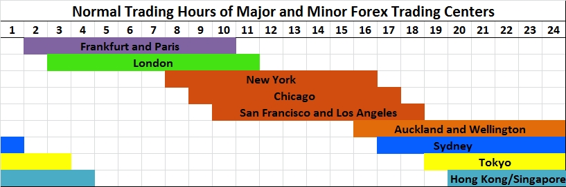 Forex Trading Hours Of Major Centers