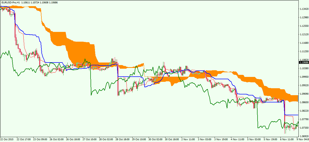 Standard-Chart-with-Ichimoku-Cloud