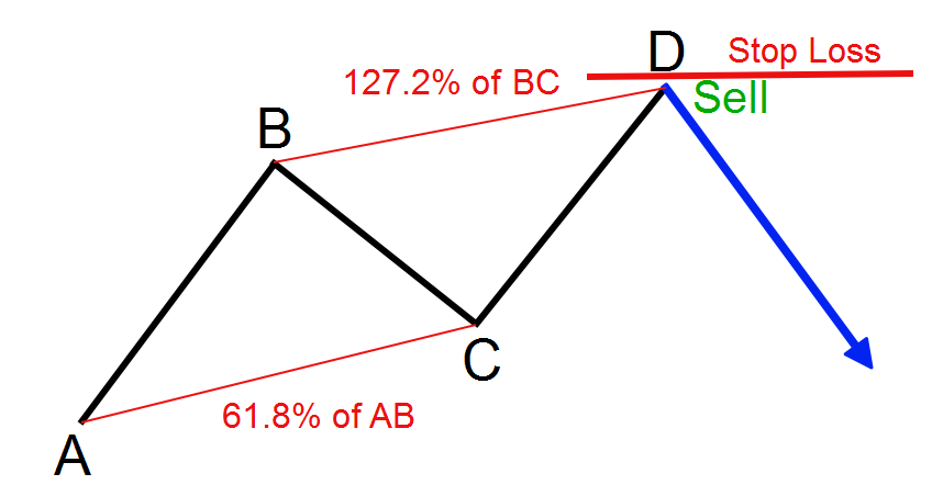 ABCD Pattern Stop Loss