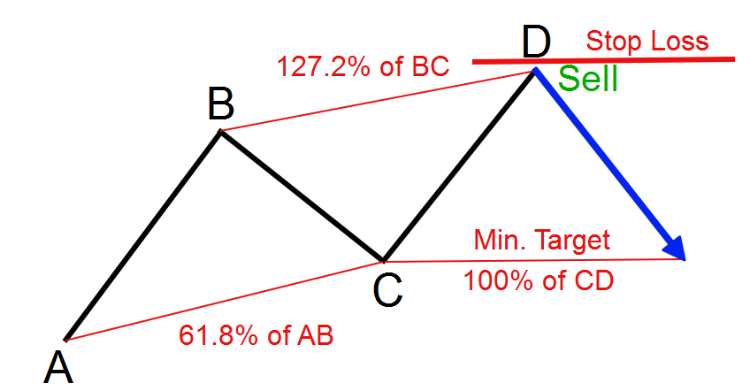 ABCD Pattern Target.