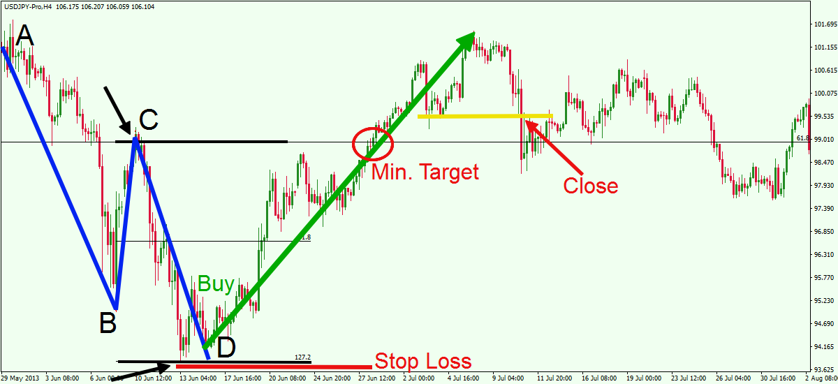 ABCD Pattern Trading Strategy -2