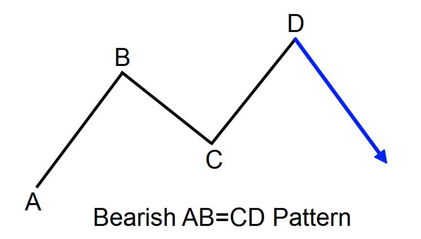 Bearish ABCD Pattern