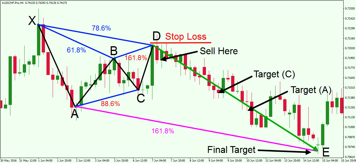 bearish-gartley-pattern-example