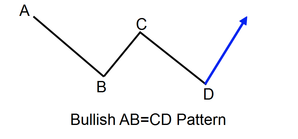 Using the Harmonic AB=CD Pattern to Pinpoint Price Swings
