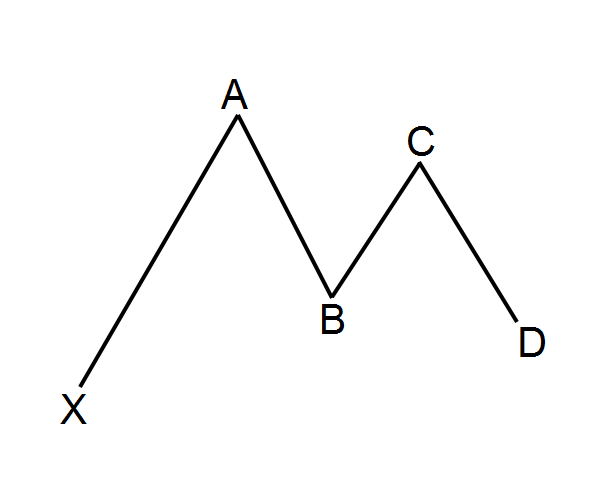 gartley-pattern-example