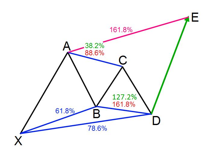 bullish-gartley-harmonic-target