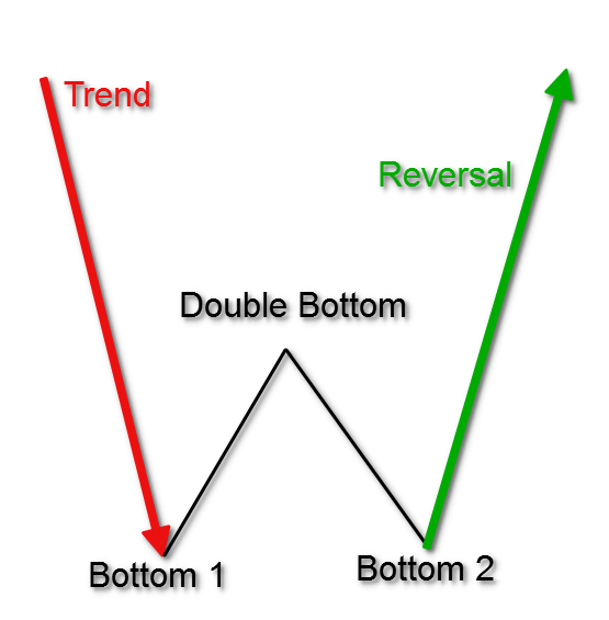Double-Bottom-Chart-Pattern