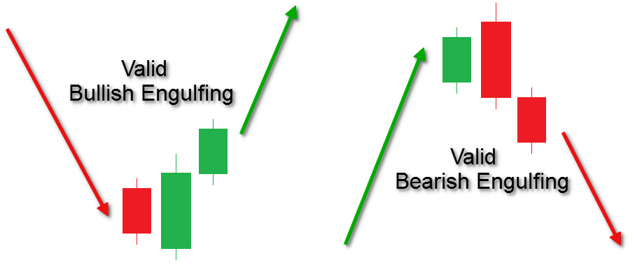 Engulfing-Pattern-Confirmation