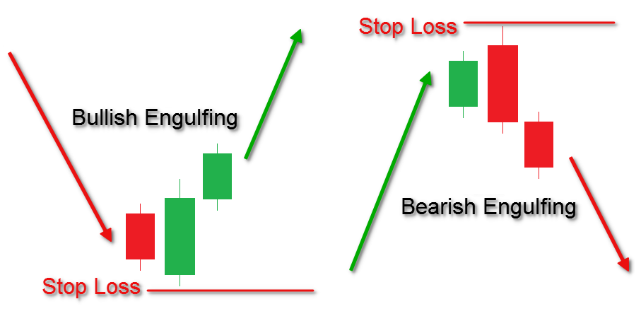 Image result for image for bullish and bearish engulfing patterns