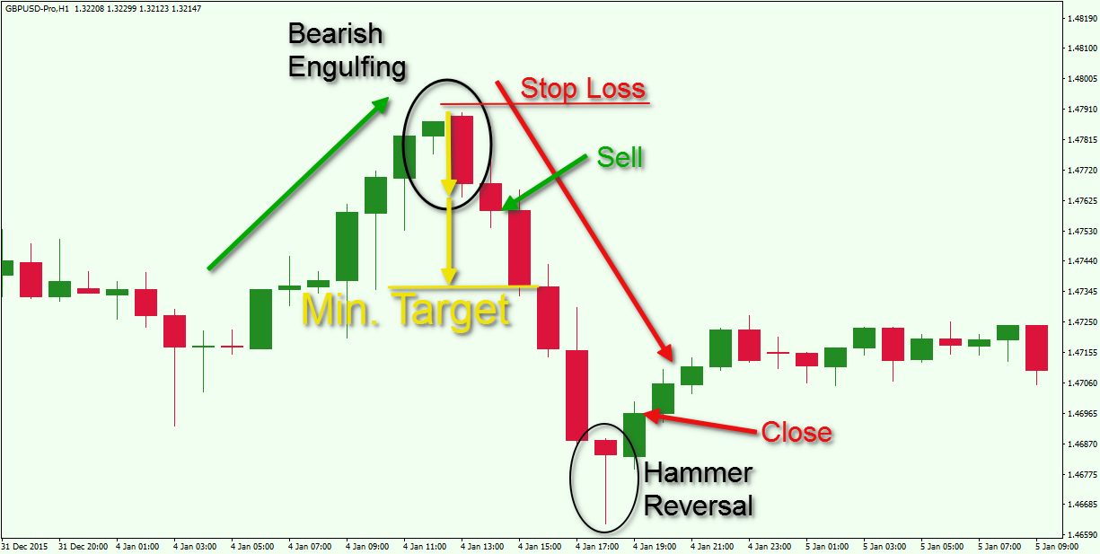 Price-Action-Engulfing-Pattern-Strategy.
