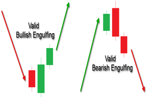 Engulfing pattern on the daily forex chart