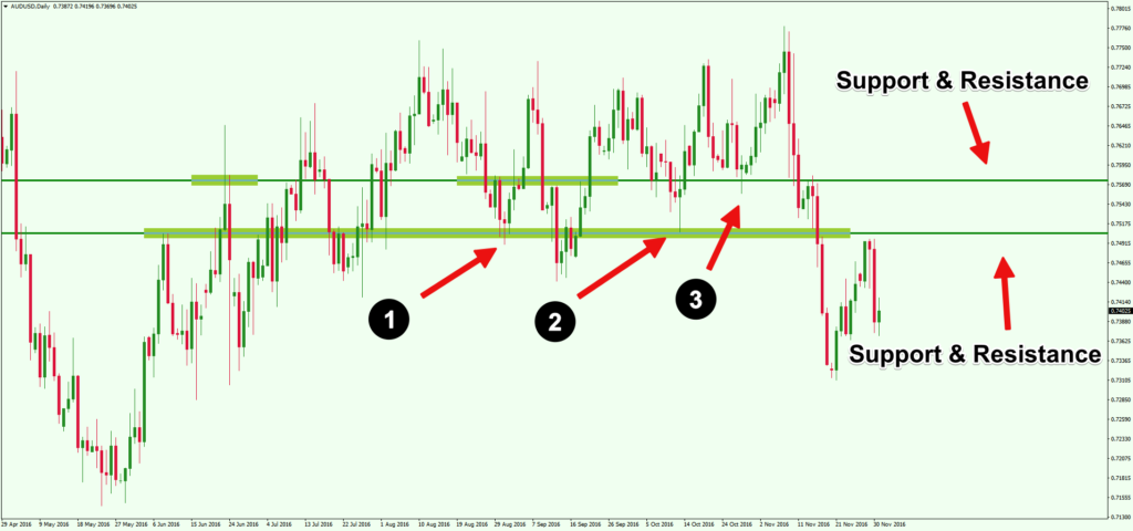 Using-Pin-Bar-Price-Action-Trade-Forex-Confluence