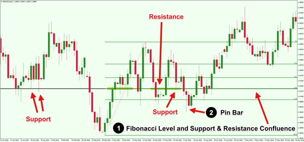 04-Confluence-Fibonacci-Levels-Psychological-Support-Resistance