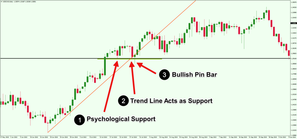 05-confluence-trend-line-support-resistance-price-action