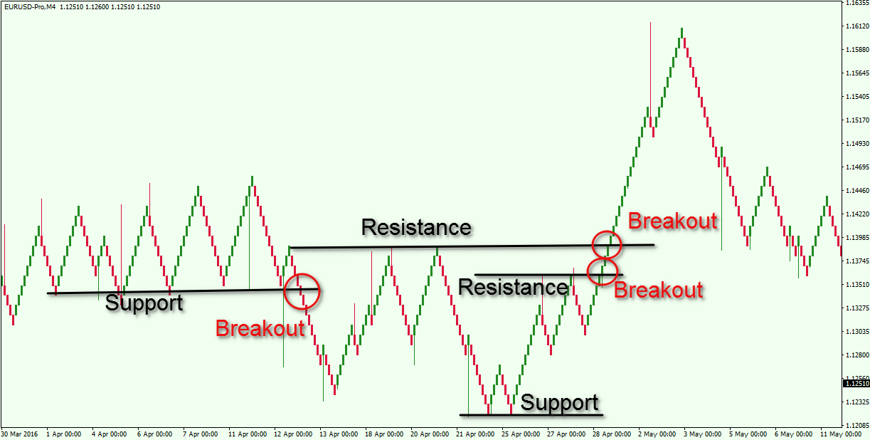 Renko-Support-and-Resistance