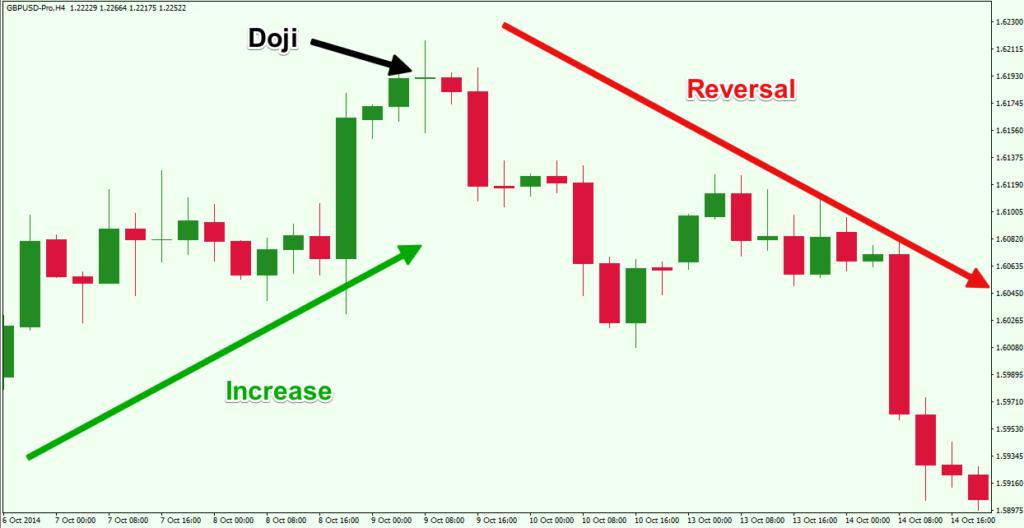 Doji-Candlestick-Reversal-Pattern