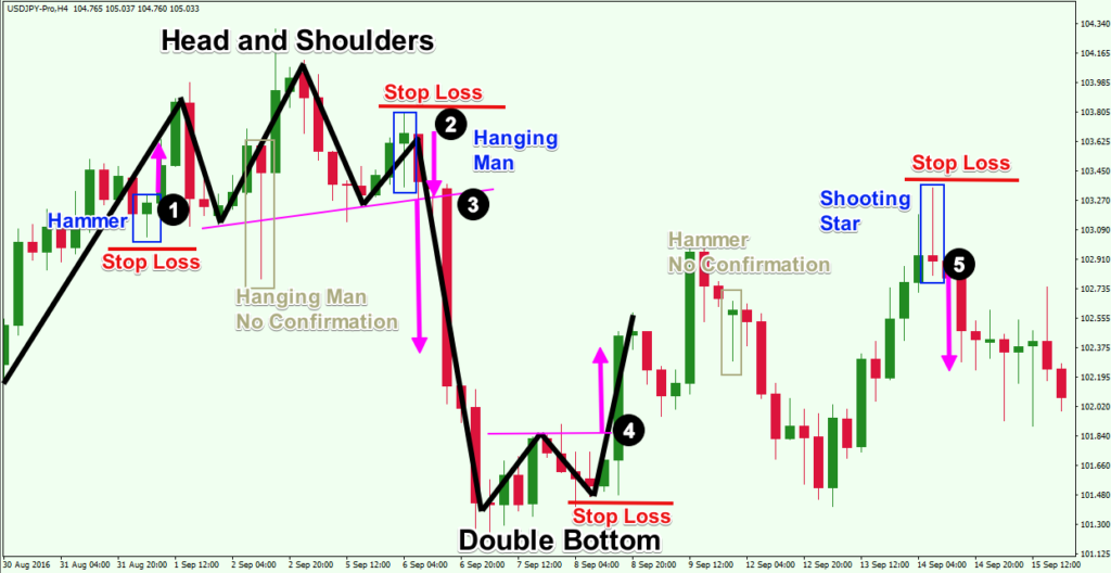 3 Best Trend Reversal Indicators for the Forex Market