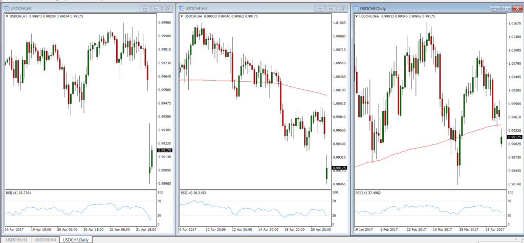 Three USDCHF Charts at Different Time Intervals