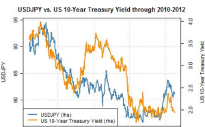 Figure-1-USDJPY-Versus-10-Year-Treasury-Yield