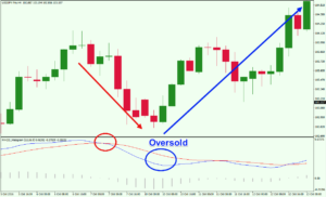 Oversold-MACD-Signal-Example