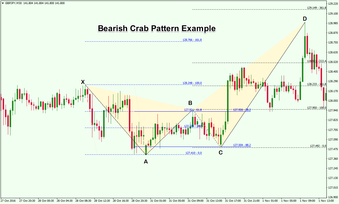 Bearish-Crab-Pattern-Example.