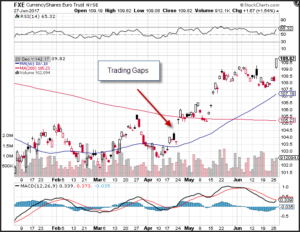 FXE-currency-ETF-trading