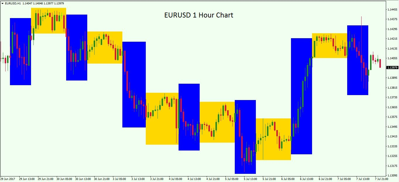 Trading The Euro Tips For Eurusd Forex Pair