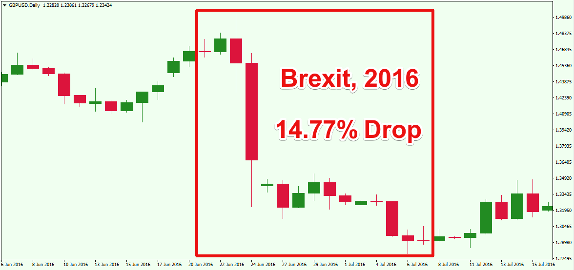 Brexit 2016 GBPUSD Price Drop