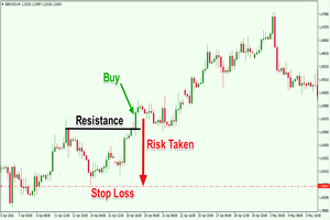 How to position stop loss in short sell forex