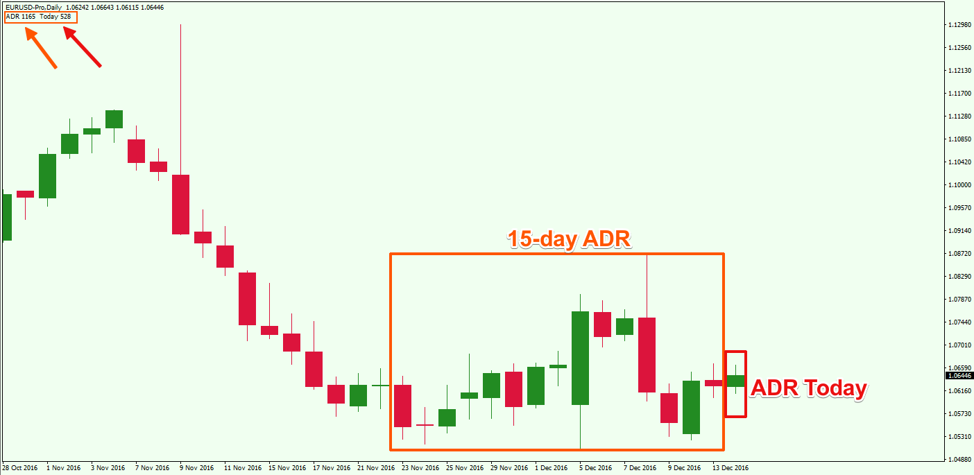 Adr calculation forex