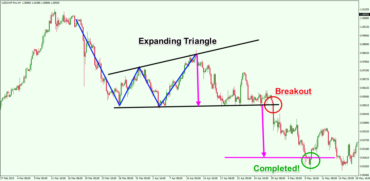 Double-Bottom-chart-pattern-failure-to-Expanding-Triangle