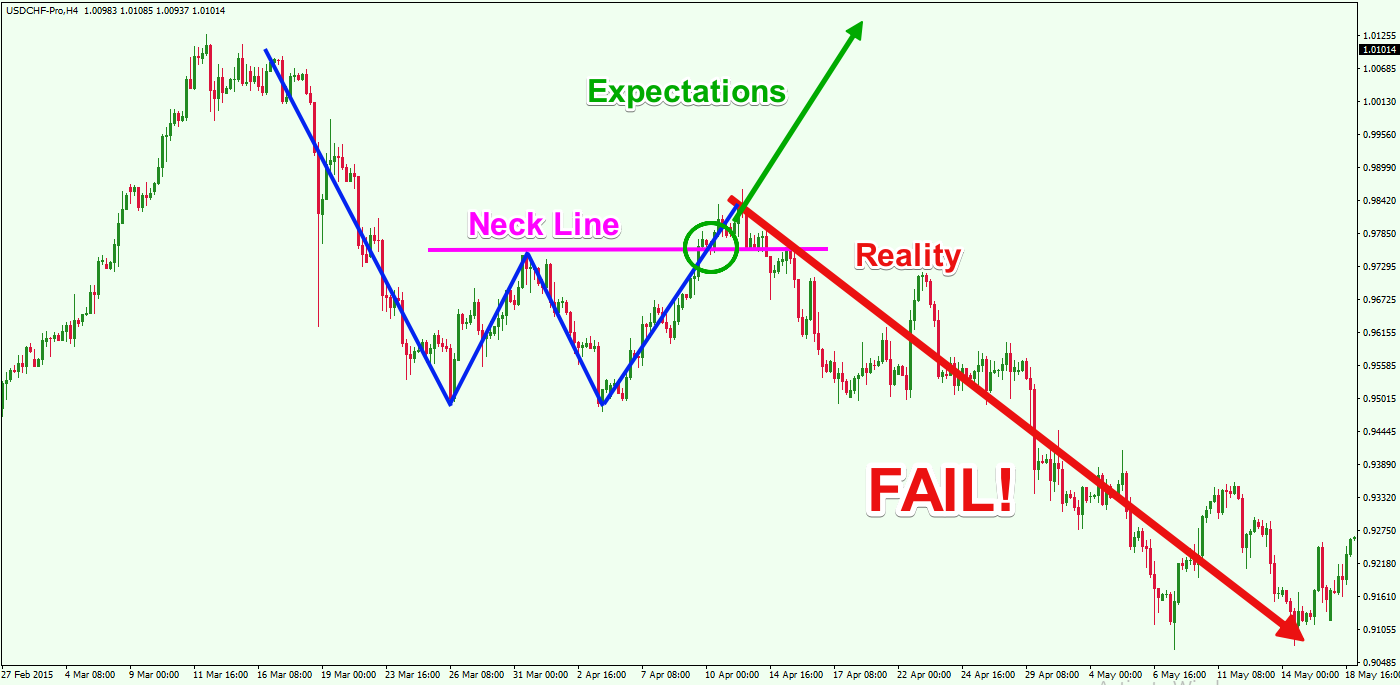 Learn How to Trade and Profit from Chart Pattern Failures - Forex Training Group