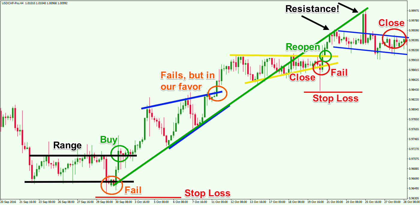 Example-of-Trading-Failed-Patterns-1