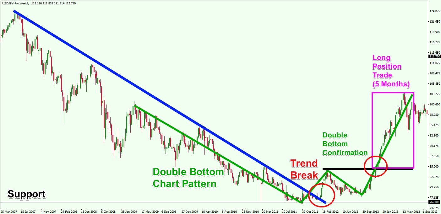Forex-Position-Trading-Example