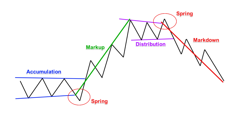 Accumulation forex
