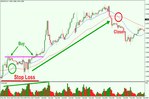 Types of forex trading strategies