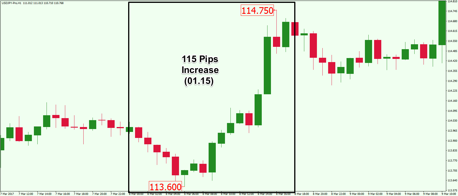 How are pips calculated in forex