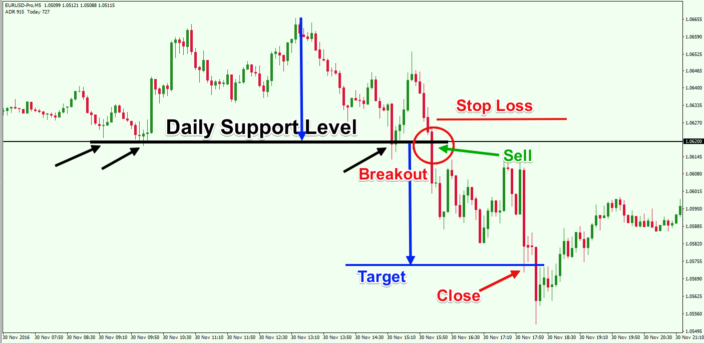 Short-Term-Support-and-Resistance-Trading