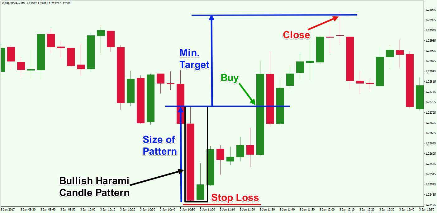Short-Term-Trading-Bullish-Harami-Candle-Pattern