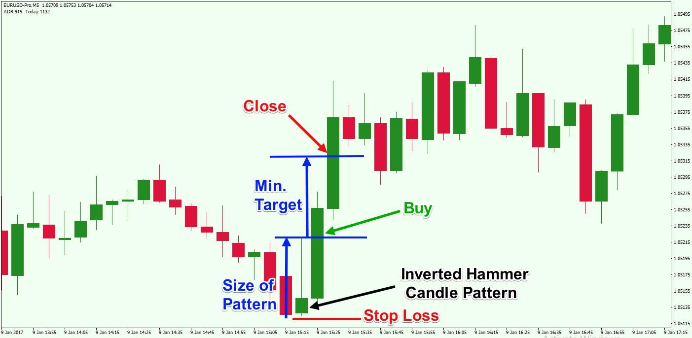 Short-Term-Trading-Inverted-Hammer-Candle-Pattern