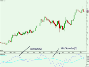 How to predict shift momentum forex