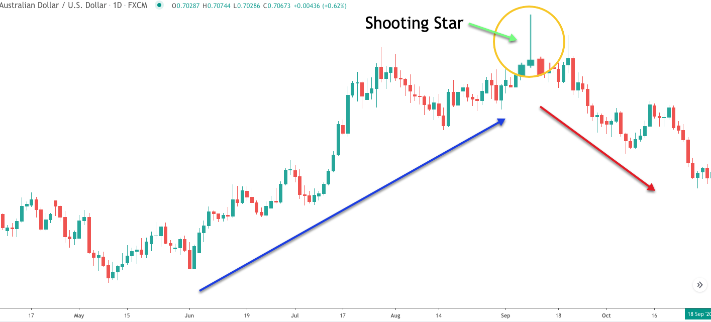 shooting-star-pattern-uptrend
