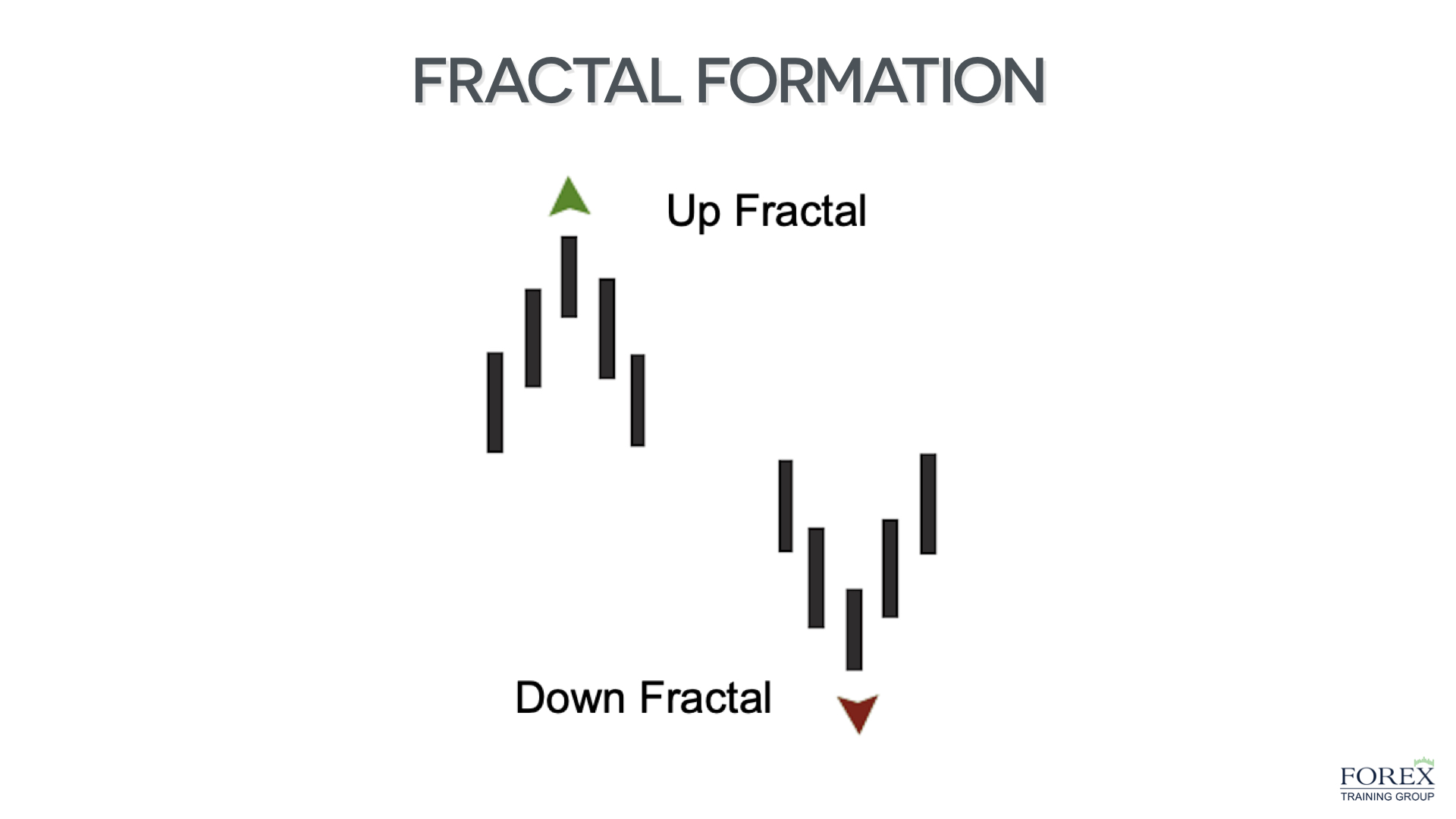 up and down fractal