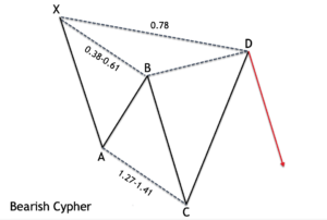 Bearish-Cypher