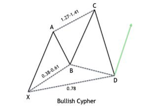 Bullish-Cypher-Fibs-2