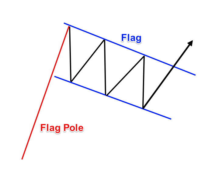 Flag-Pattern-illustration