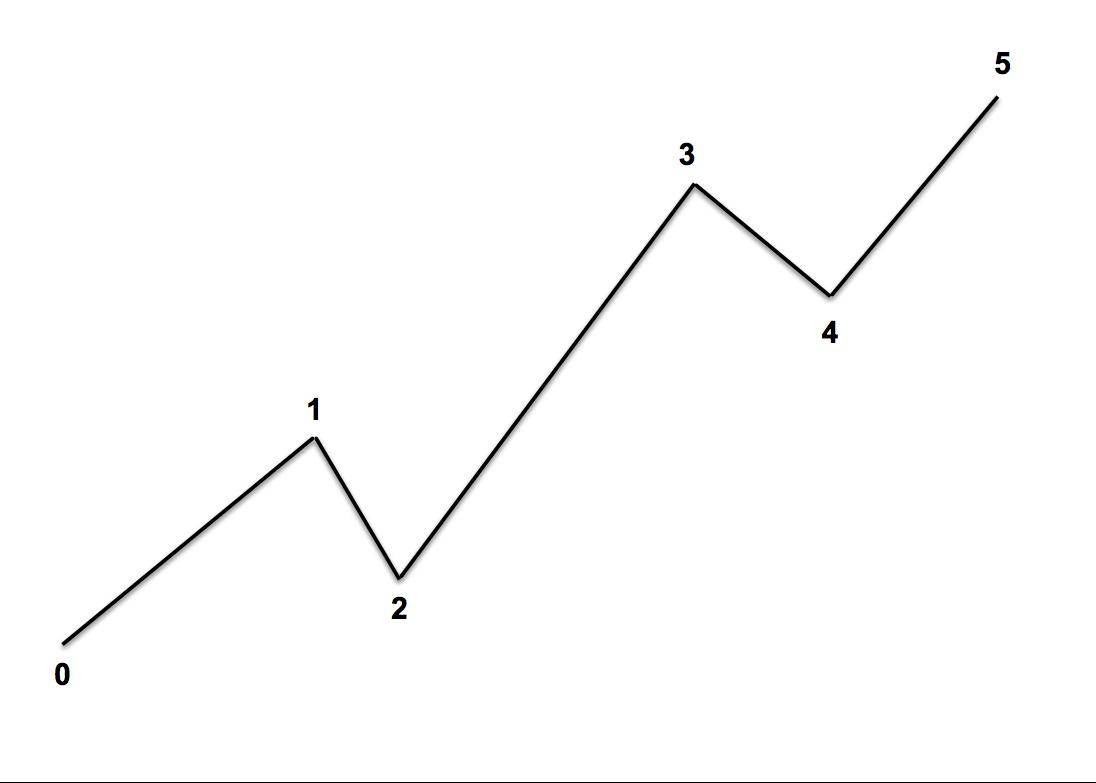 Impulse_Wave-form