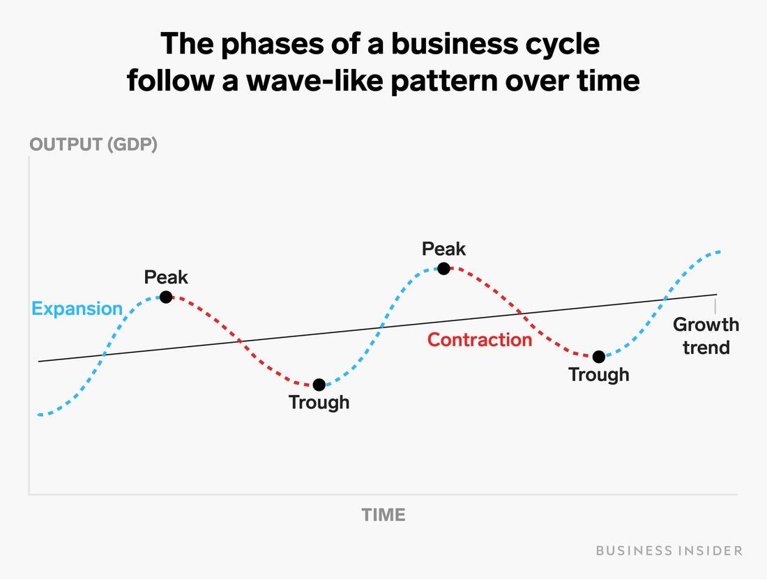 qe-business-cycle